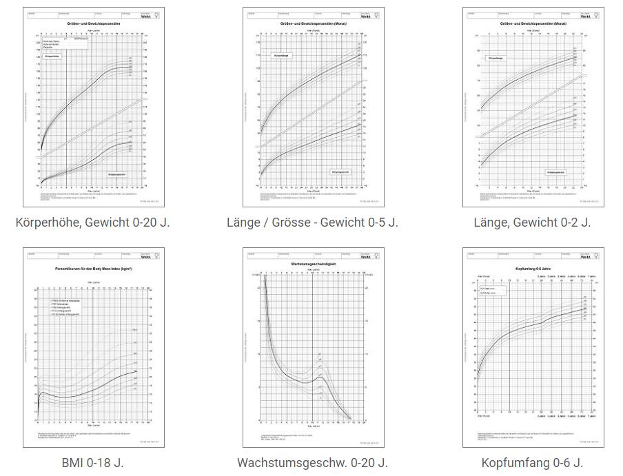 DE-Chart-menu